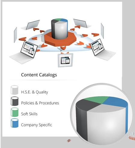 LMS Software