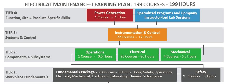 Electrical_Maintenance_Curriculum.png