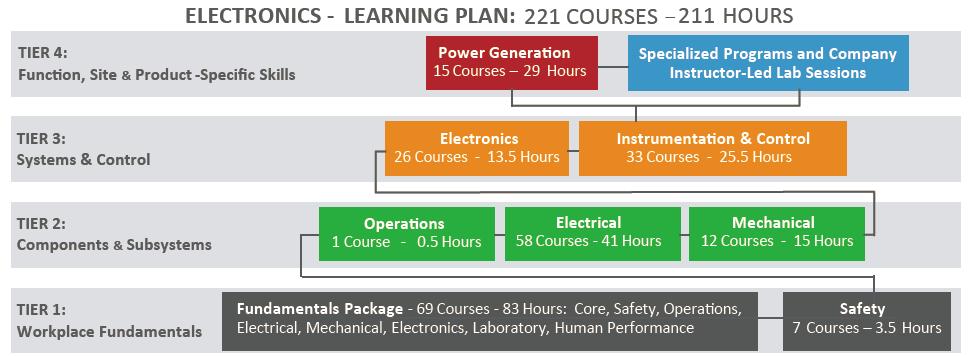 Electronics_Curriculum.png