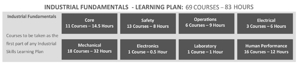 Industrial_Fundamentals_Curriculum.png