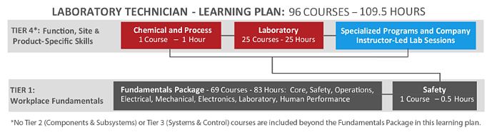 Lab_Tech_Learning_Plan.png