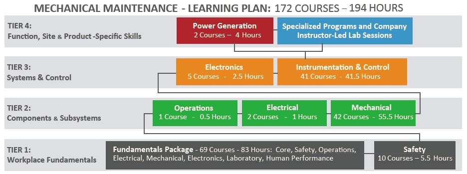 Mechanical_Maintenance_Curriculum.png