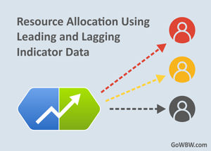 Resource Allocation Using Leading and Lagging Indicator Data-2